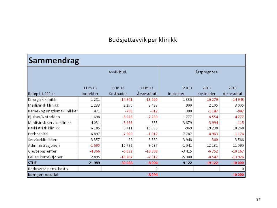 Budsjettavvik per klinikk 37 6. Økonomi