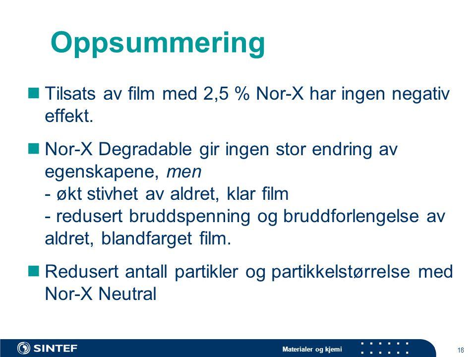 Materialer og kjemi 18 Oppsummering Tilsats av film med 2,5 % Nor-X har ingen negativ effekt. Nor-X Degradable gir ingen stor endring av egenskapene,