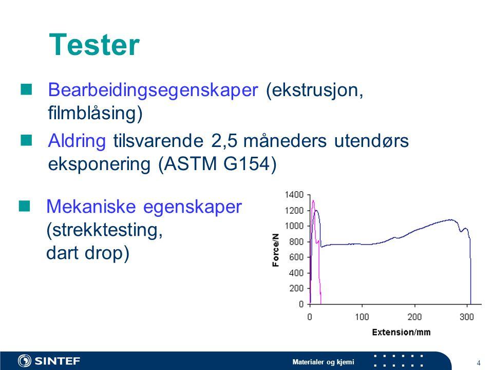 Materialer og kjemi 4 Tester Bearbeidingsegenskaper (ekstrusjon, filmblåsing) Aldring tilsvarende 2,5 måneders utendørs eksponering (ASTM G154) Mekani