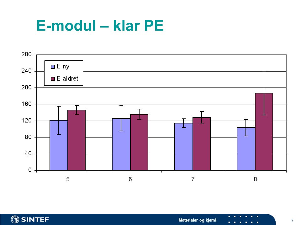 Materialer og kjemi 7 E-modul – klar PE