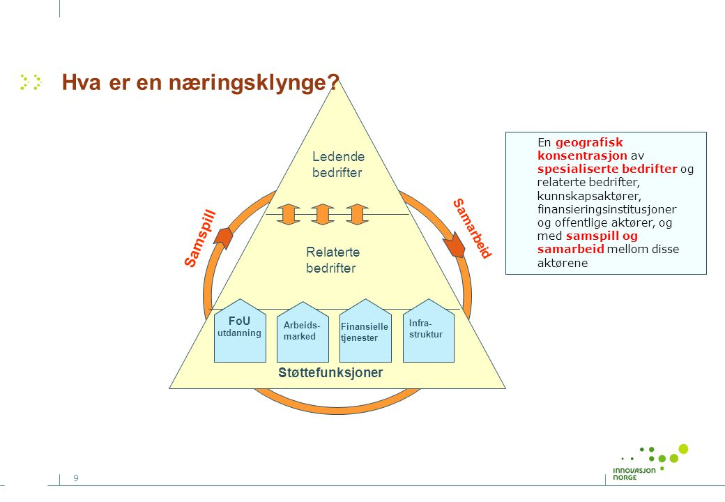 9 Støttefunksjoner Ledende bedrifter Relaterte bedrifter FoU utdanning Arbeids- marked Finansielle tjenester Infra- struktur Samspill Samarbeid Hva er en næringsklynge.
