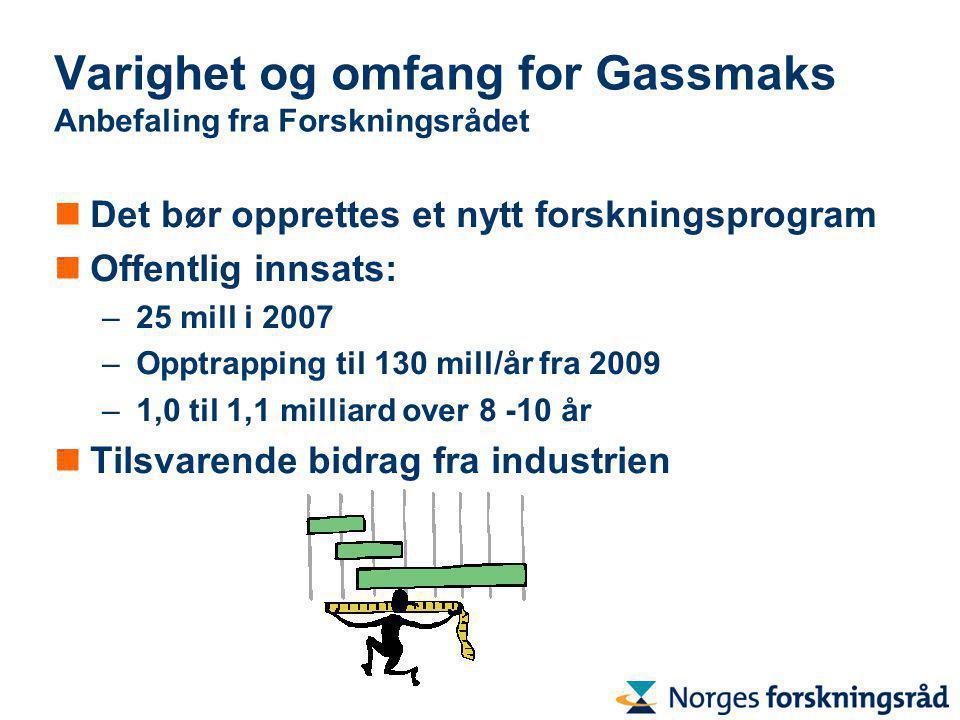 Varighet og omfang for Gassmaks Anbefaling fra Forskningsrådet Det bør opprettes et nytt forskningsprogram Offentlig innsats: –25 mill i 2007 –Opptrapping til 130 mill/år fra 2009 –1,0 til 1,1 milliard over 8 -10 år Tilsvarende bidrag fra industrien