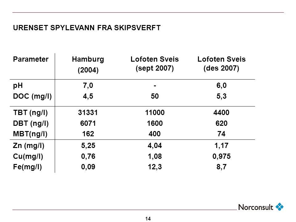 14 ParameterHamburg (2004) Lofoten Sveis (sept 2007) Lofoten Sveis (des 2007) pH DOC (mg/l) 7,0 4,5 - 50 6,0 5,3 TBT (ng/l) DBT (ng/l) MBT(ng/l) 31331