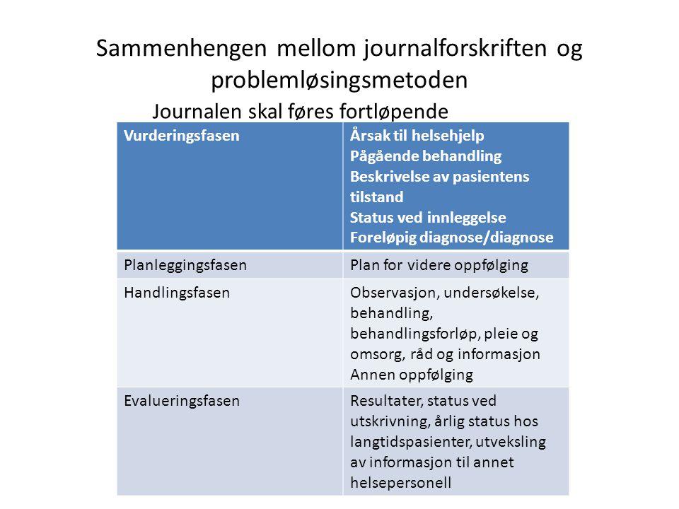 Sammenhengen mellom journalforskriften og problemløsingsmetoden Journalen skal føres fortløpende VurderingsfasenÅrsak til helsehjelp Pågående behandli