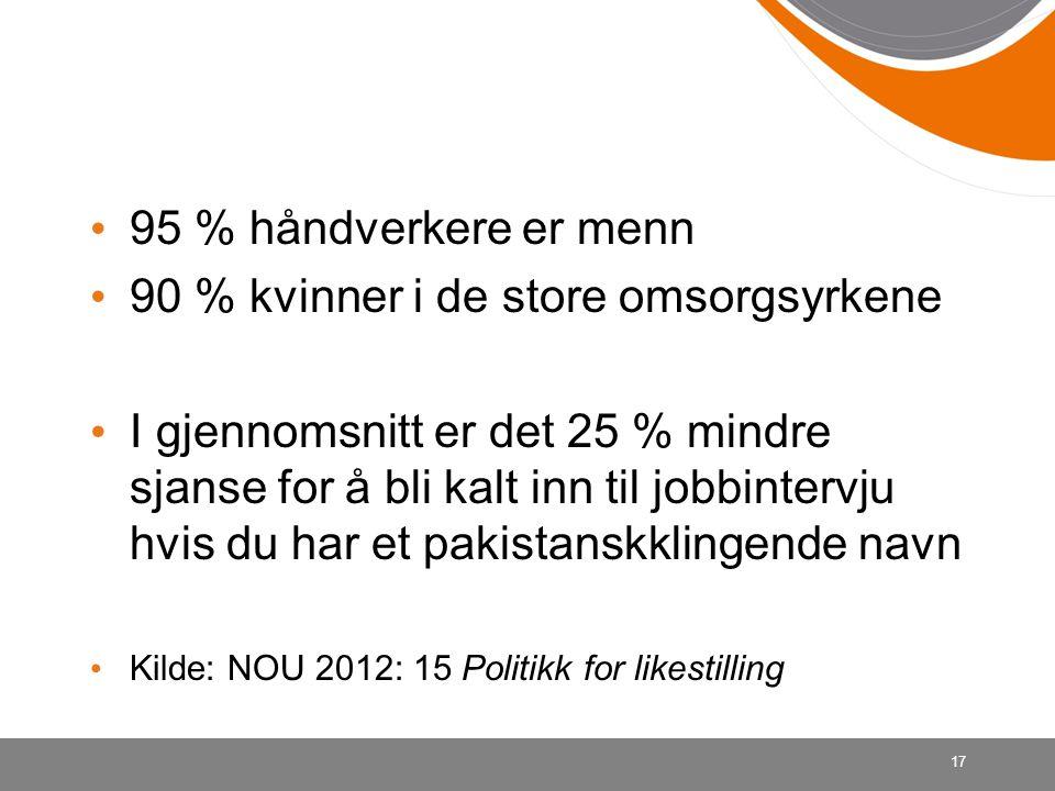 95 % håndverkere er menn 90 % kvinner i de store omsorgsyrkene I gjennomsnitt er det 25 % mindre sjanse for å bli kalt inn til jobbintervju hvis du ha