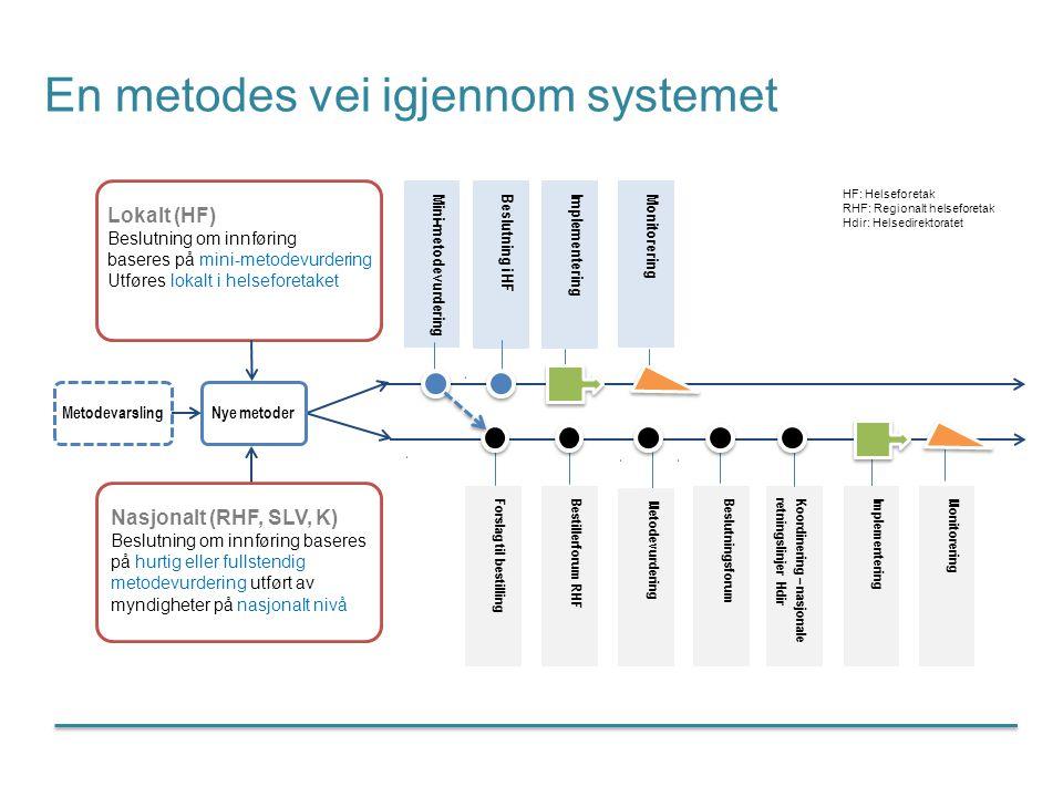 En metodes vei igjennom systemet Bestillerforum RHF Metodevurdering Beslutningsforum ImplementeringMonitorering Mini-metodevurderingBeslutning i HFImp