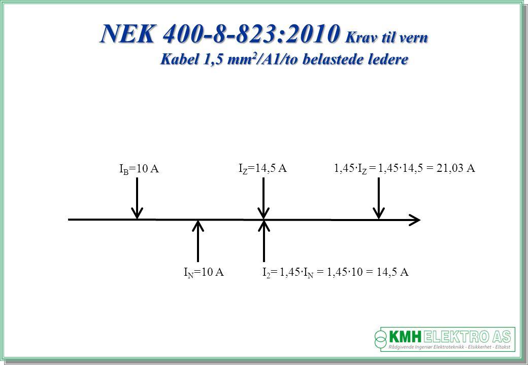 Kjell Morten Halvorsen NEK 400-8-823:2010 Krav til vern Kabel 1,5 mm 2 /A1/to belastede ledere I B =10 A I N =10 A I Z =14,5 A1,45·I Z = 1,45·14,5 = 21,03 A I 2 = 1,45·I N = 1,45·10 = 14,5 A