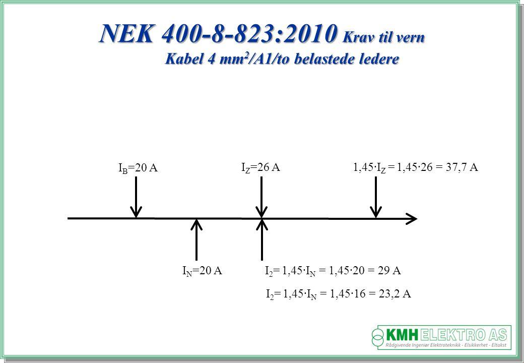 Kjell Morten Halvorsen NEK 400-8-823:2010 Krav til vern Kabel 4 mm 2 /A1/to belastede ledere I B =20 A I N =20 A I Z =26 A1,45·I Z = 1,45·26 = 37,7 A I 2 = 1,45·I N = 1,45·20 = 29 A I 2 = 1,45·I N = 1,45·16 = 23,2 A