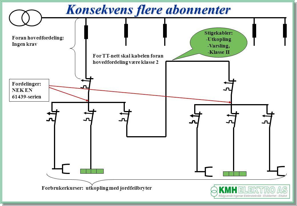 Kjell Morten Halvorsen Konsekvens flere abonnenter Foran hovedfordeling: Ingen krav Fordelinger: NEK EN 61439-serien Stigekabler: -Utkopling -Varsling, -Klasse II Forbrukerkurser: utkopling med jordfeilbryter For TT-nett skal kabelen foran hovedfordeling være klasse 2