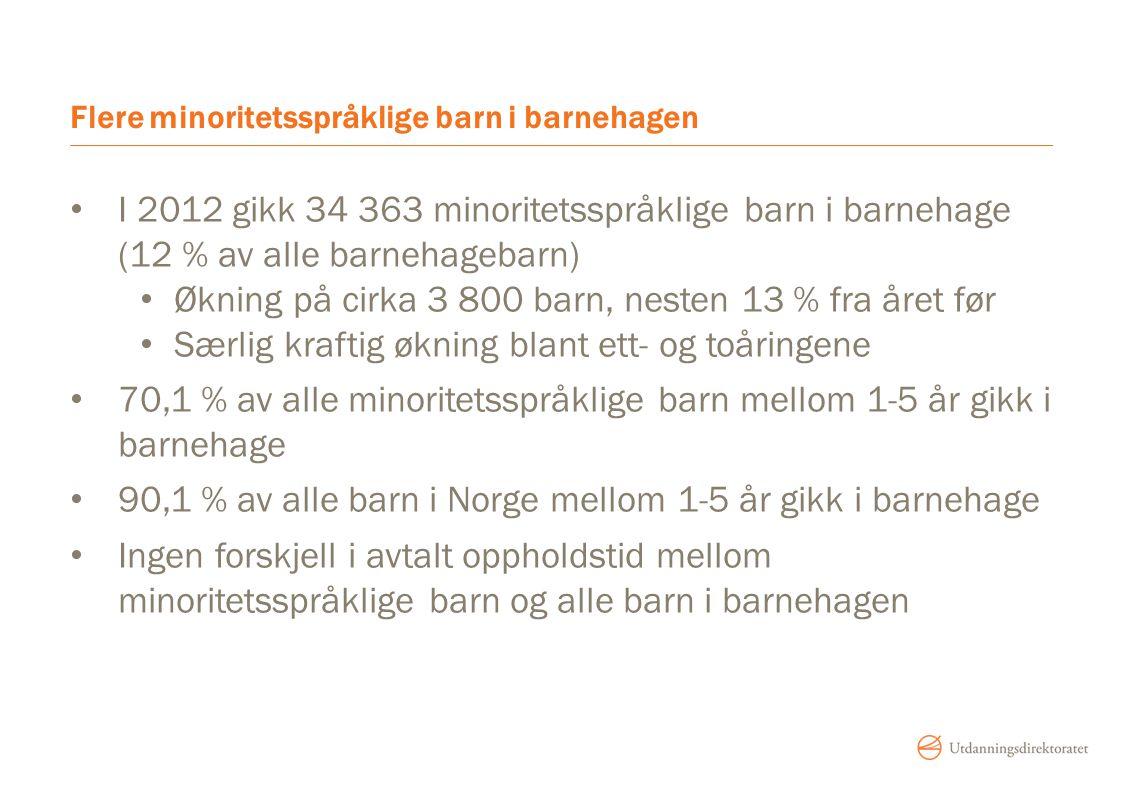 Flere minoritetsspråklige barn i barnehagen I 2012 gikk 34 363 minoritetsspråklige barn i barnehage (12 % av alle barnehagebarn) Økning på cirka 3 800 barn, nesten 13 % fra året før Særlig kraftig økning blant ett- og toåringene 70,1 % av alle minoritetsspråklige barn mellom 1-5 år gikk i barnehage 90,1 % av alle barn i Norge mellom 1-5 år gikk i barnehage Ingen forskjell i avtalt oppholdstid mellom minoritetsspråklige barn og alle barn i barnehagen