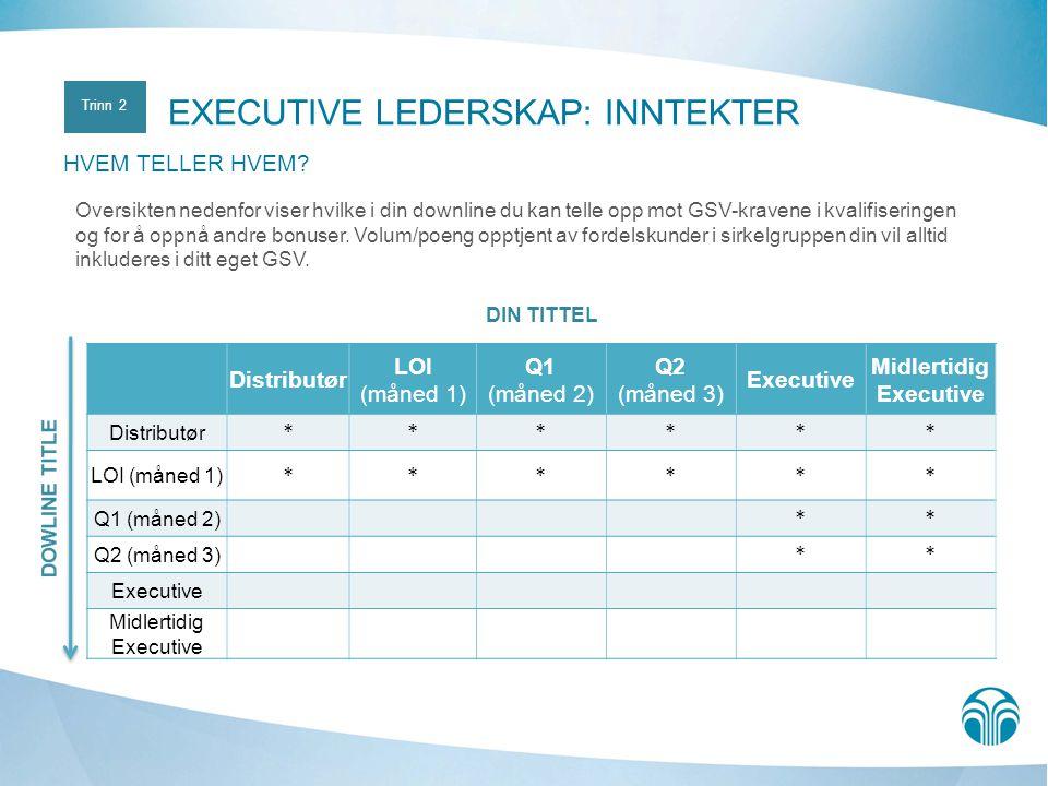 DIN TITTEL Distributør LOI (måned 1) Q1 (måned 2) Q2 (måned 3) Executive Midlertidig Executive Distributør ****** LOI (måned 1) ****** Q1 (måned 2) ** Q2 (måned 3) ** Executive Midlertidig Executive Oversikten nedenfor viser hvilke i din downline du kan telle opp mot GSV-kravene i kvalifiseringen og for å oppnå andre bonuser.