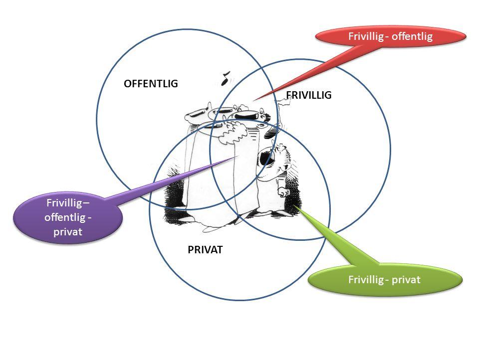 OFFENTLIG FRIVILLIG PRIVAT Frivillig - offentlig Frivillig - privat Frivillig – offentlig - privat