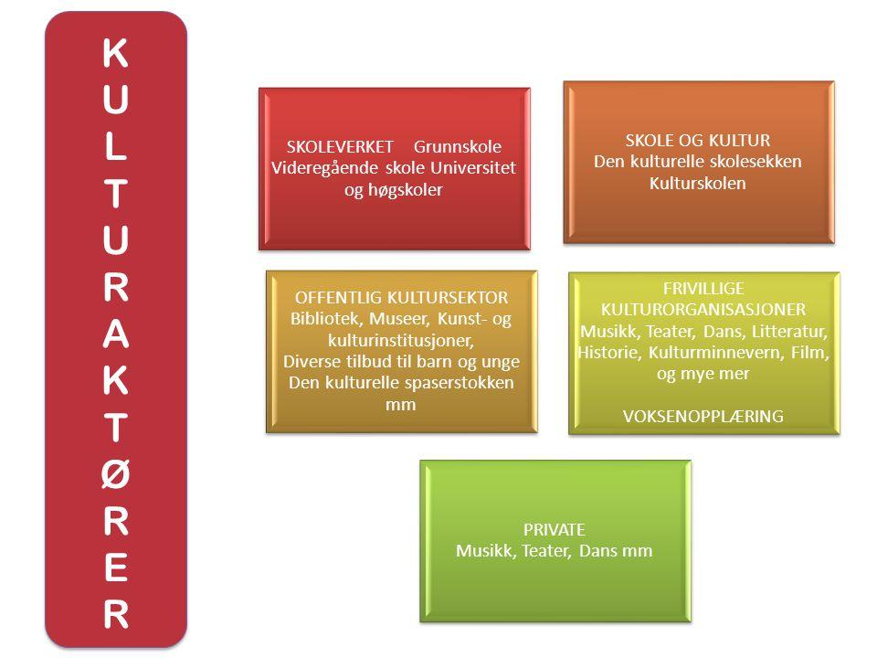 KULTURAKTØRERKULTURAKTØRER KULTURAKTØRERKULTURAKTØRER SKOLEVERKET Grunnskole Videregående skole Universitet og høgskoler SKOLE OG KULTUR Den kulturell