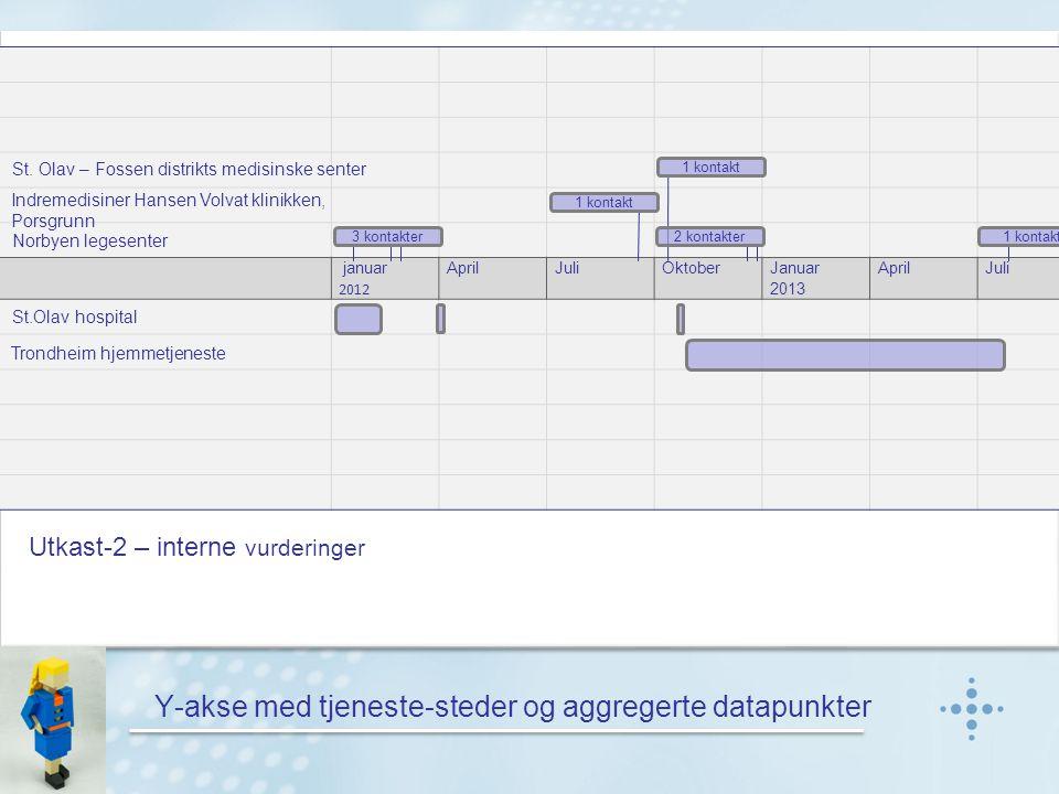 Y-akse med tjeneste-steder og aggregerte datapunkter januar 2012 April JuliOktober Januar 2013 AprilJuliOktober St.Olav hospital Trondheim hjemmetjeneste Indremedisiner Hansen Volvat klinikken, Porsgrunn Norbyen legesenter St.