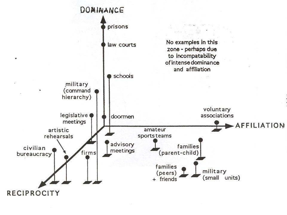 Myers-Briggs typoplogi og strategiske valg