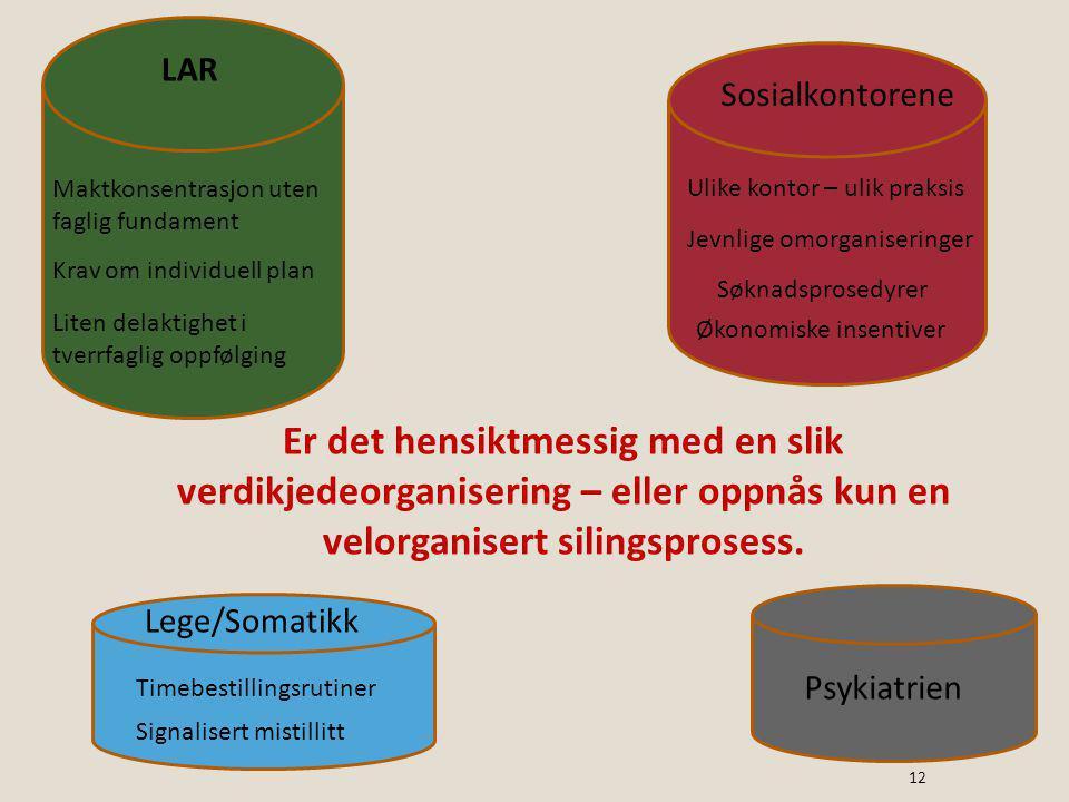 Sosialkontorene Psykiatrien Lege/Somatikk LAR Søknadsprosedyrer Ulike kontor – ulik praksis Økonomiske insentiver Maktkonsentrasjon uten faglig fundam