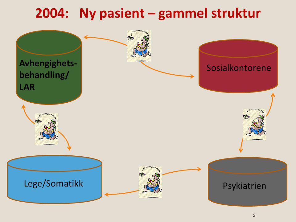 Avhengighets- behandling/ LAR Sosialkontorene Psykiatrien Lege/Somatikk 2004: Ny pasient – gammel struktur 5