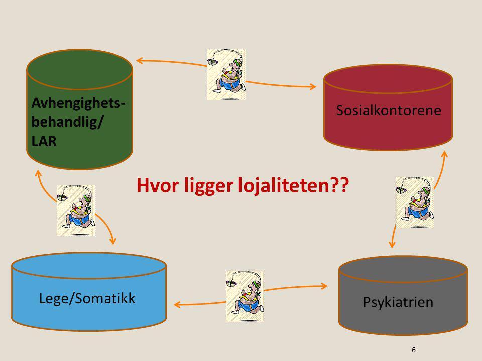 Avhengighets- behandlig/ LAR Sosialkontorene Psykiatrien Lege/Somatikk Hvor ligger lojaliteten?? 6