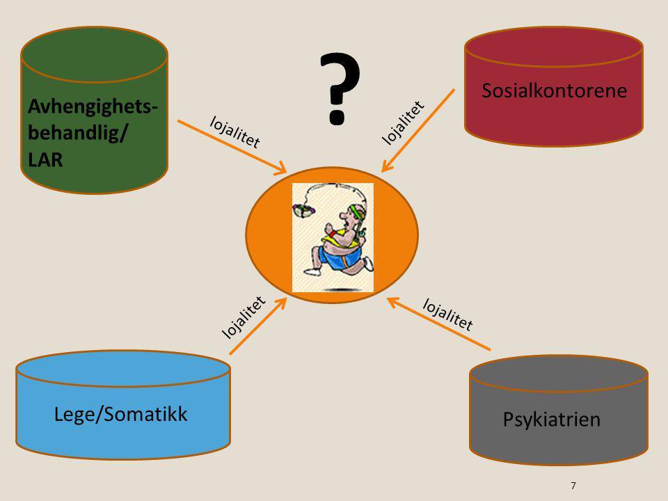 Avhengighets- behandlig/ LAR Sosialkontorene Psykiatrien Lege/Somatikk lojalitet ? 7