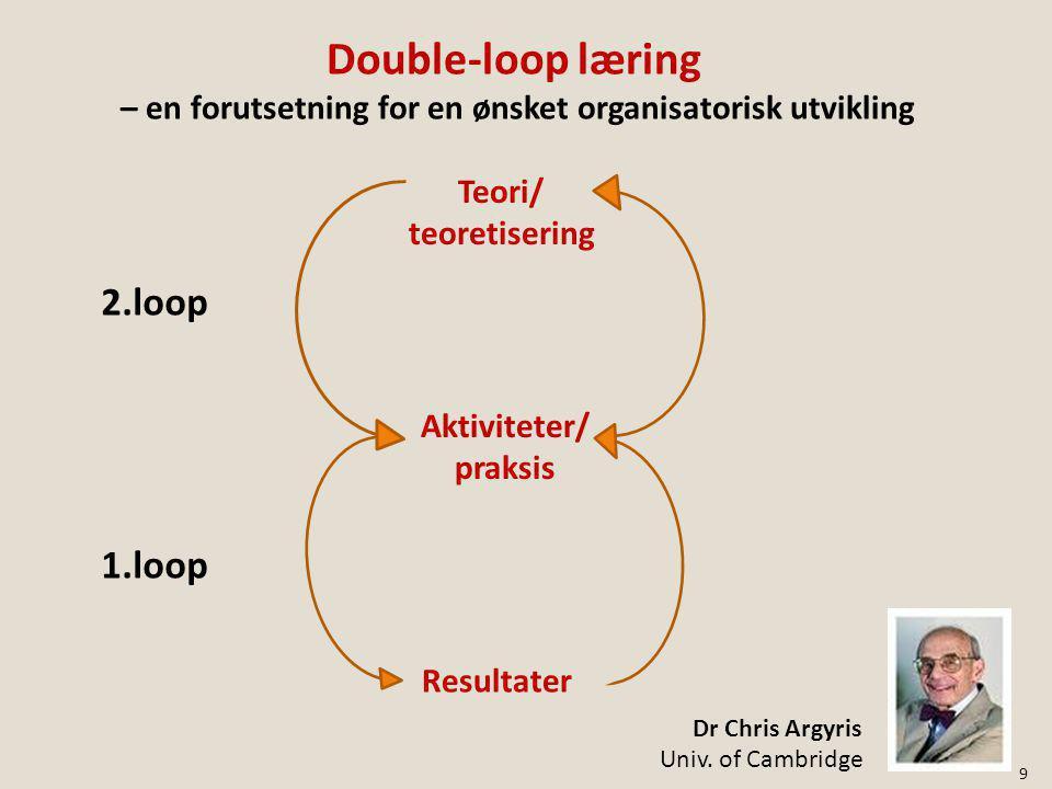 Teori/ teoretisering Aktiviteter/ praksis Resultater 2.loop 1.loop Double-loop læring – en forutsetning for en ønsket organisatorisk utvikling Dr Chris Argyris Univ.