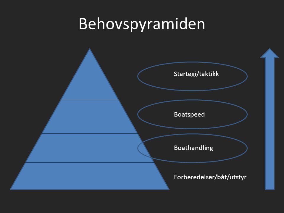 Behovspyramiden Forberedelser/båt/utstyr Boathandling Boatspeed Startegi/taktikk
