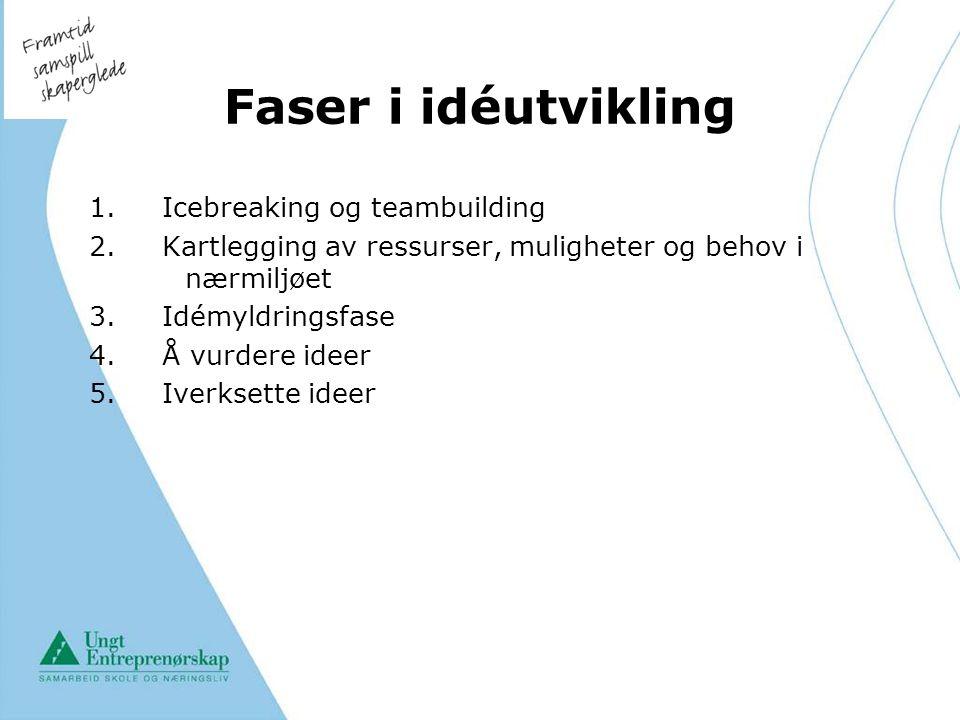 Faser i idéutvikling 1. Icebreaking og teambuilding 2. Kartlegging av ressurser, muligheter og behov i nærmiljøet 3. Idémyldringsfase 4. Å vurdere ide