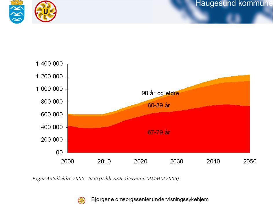 Bjørgene omsorgssenter undervisningssykehjem Figur Antall eldre 2000–2050 (Kilde SSB Alternativ MMMM 2006).