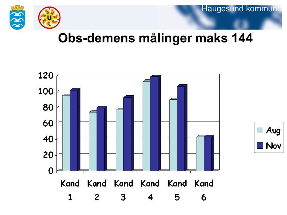 Obs-demens målinger maks 144