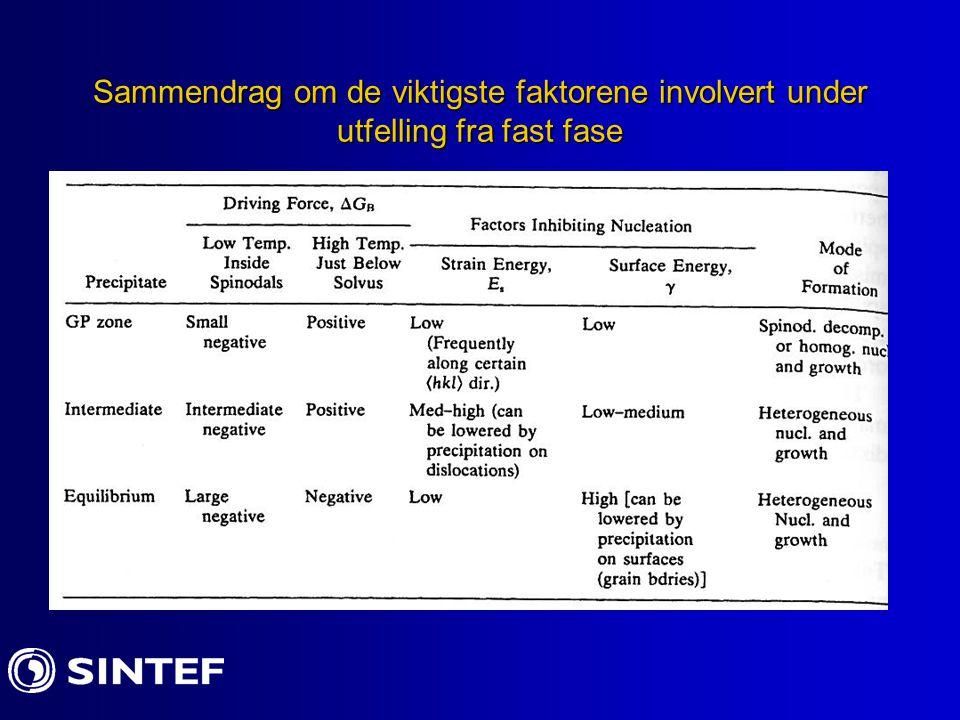 Sammendrag om de viktigste faktorene involvert under utfelling fra fast fase