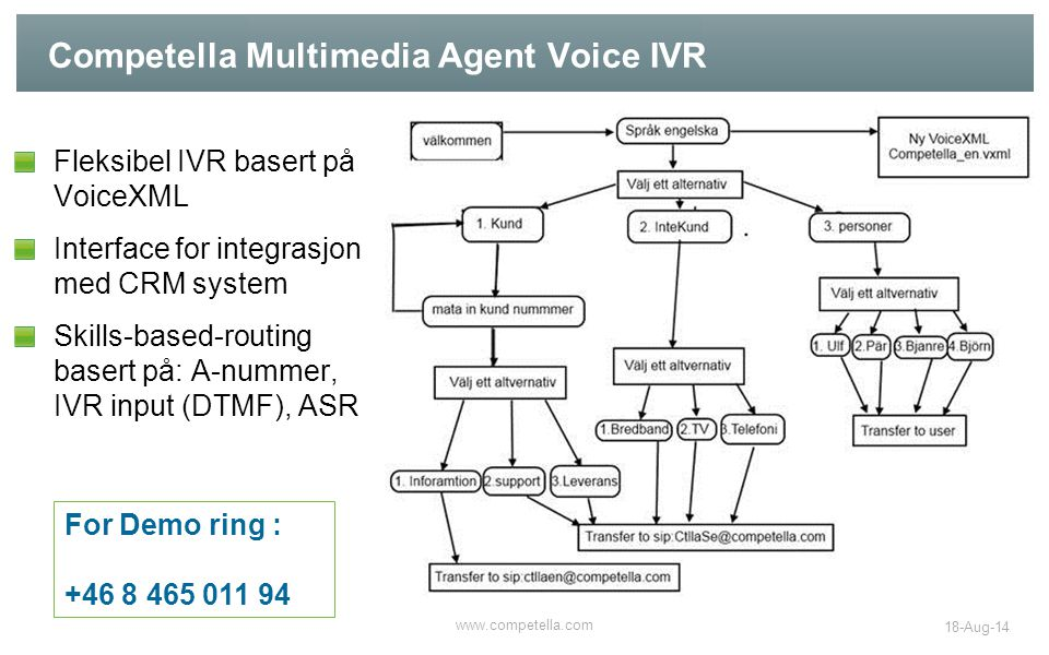 Competella Multimedia Agent Voice IVR Fleksibel IVR basert på VoiceXML Interface for integrasjon med CRM system Skills-based-routing basert på: A-numm