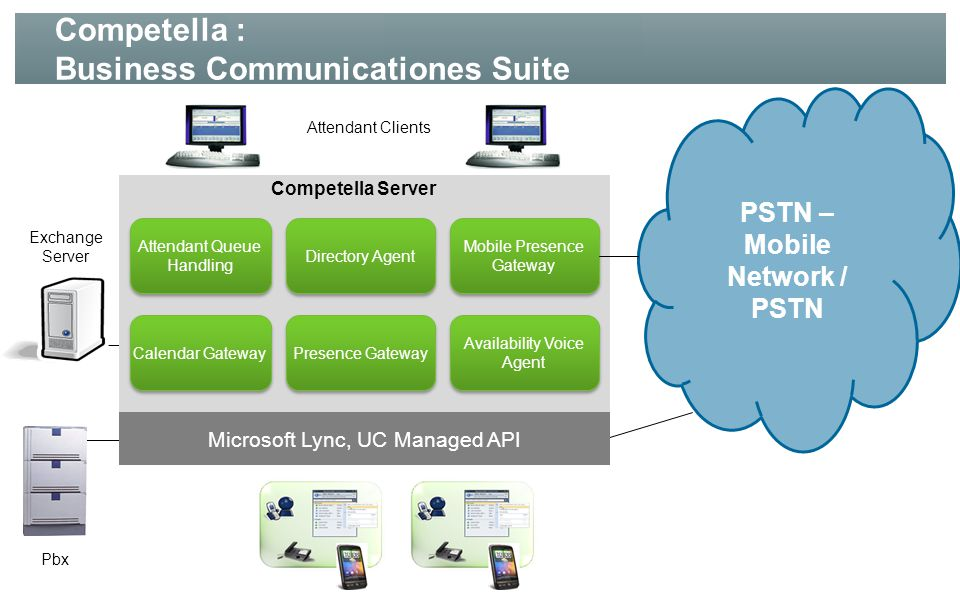 Prismodellen Queue and Directory Server Multimedia Attendant / Agent Attendant Supported Users Calendar Sync Availability Voice Agent Server Availability Voice Agent User Competella Routing Agent Server Competella Routing Agent User Competella Mobile Presence Gateway – Server Competella Mobile Presence Server – User Software – Support Lisence, Mandatory (pr.