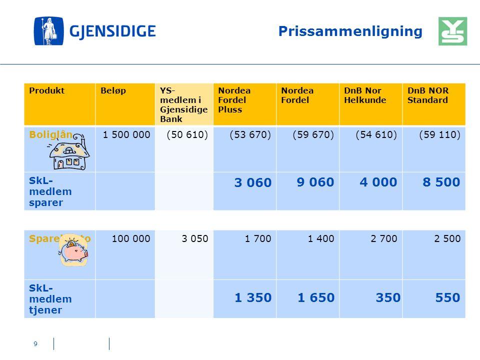 Prissammenligning 9 ProduktBeløpYS- medlem i Gjensidige Bank Nordea Fordel Pluss Nordea Fordel DnB Nor Helkunde DnB NOR Standard Boliglån1 500 000(50