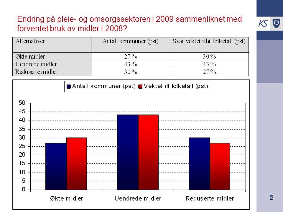 KS Endring på pleie- og omsorgssektoren i 2009 sammenliknet med forventet bruk av midler i 2008?