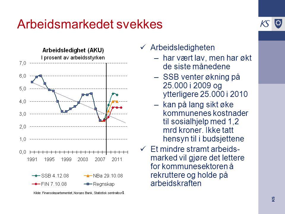 KS Arbeidsmarkedet svekkes Arbeidsledigheten –har vært lav, men har økt de siste månedene –SSB venter økning på 25.000 i 2009 og ytterligere 25.000 i 2010 –kan på lang sikt øke kommunenes kostnader til sosialhjelp med 1,2 mrd kroner.