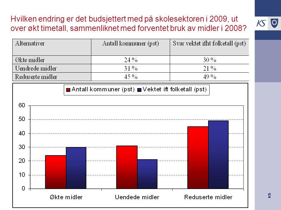KS Hvilken endring er det budsjettert med på skolesektoren i 2009, ut over økt timetall, sammenliknet med forventet bruk av midler i 2008?