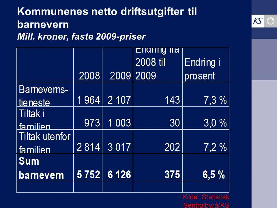 Kommunenes netto driftsutgifter til barnevern Mill. kroner, faste 2009-priser Kilde: Statistisk Sentralbyrå/KS