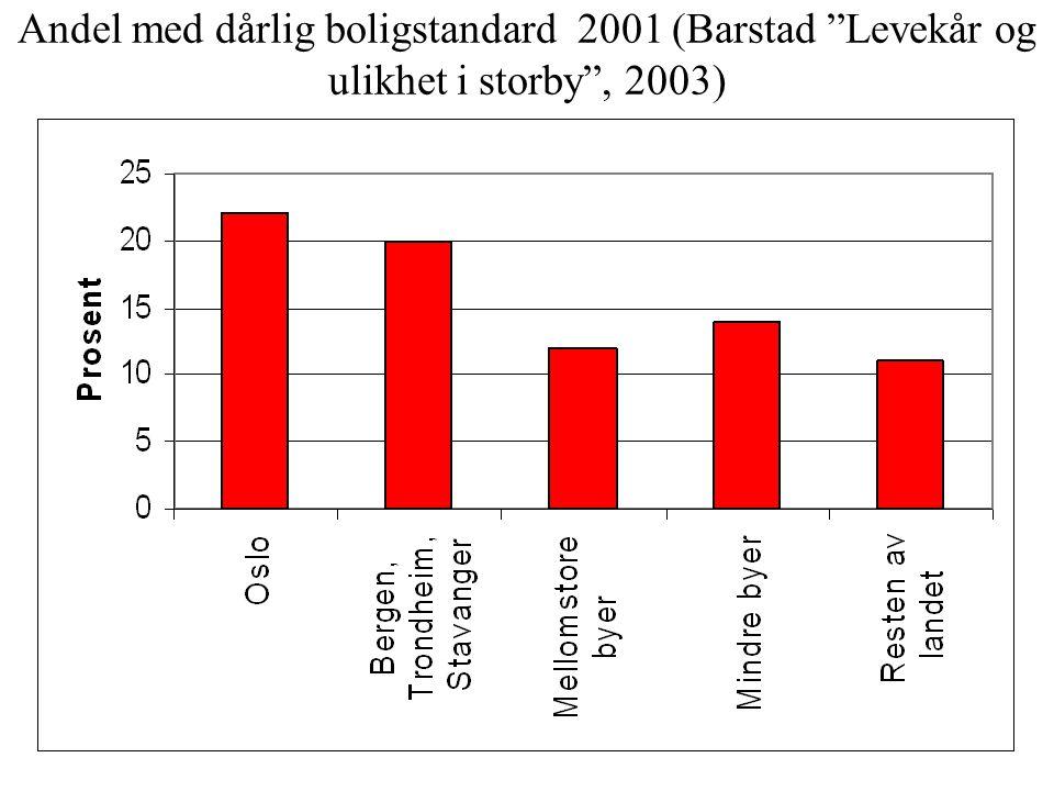 Andel med dårlig boligstandard 2001 (Barstad Levekår og ulikhet i storby , 2003)