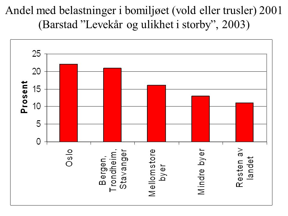 Andel som ofte har problemer med løpende utgifter 2001 (Barstad Levekår og ulikhet i storby , 2003)