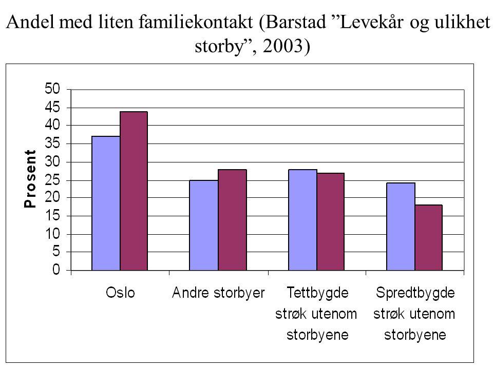 Andel som ikke besøker noen naboer (Barstad Levekår og ulikhet i storby , 2003)