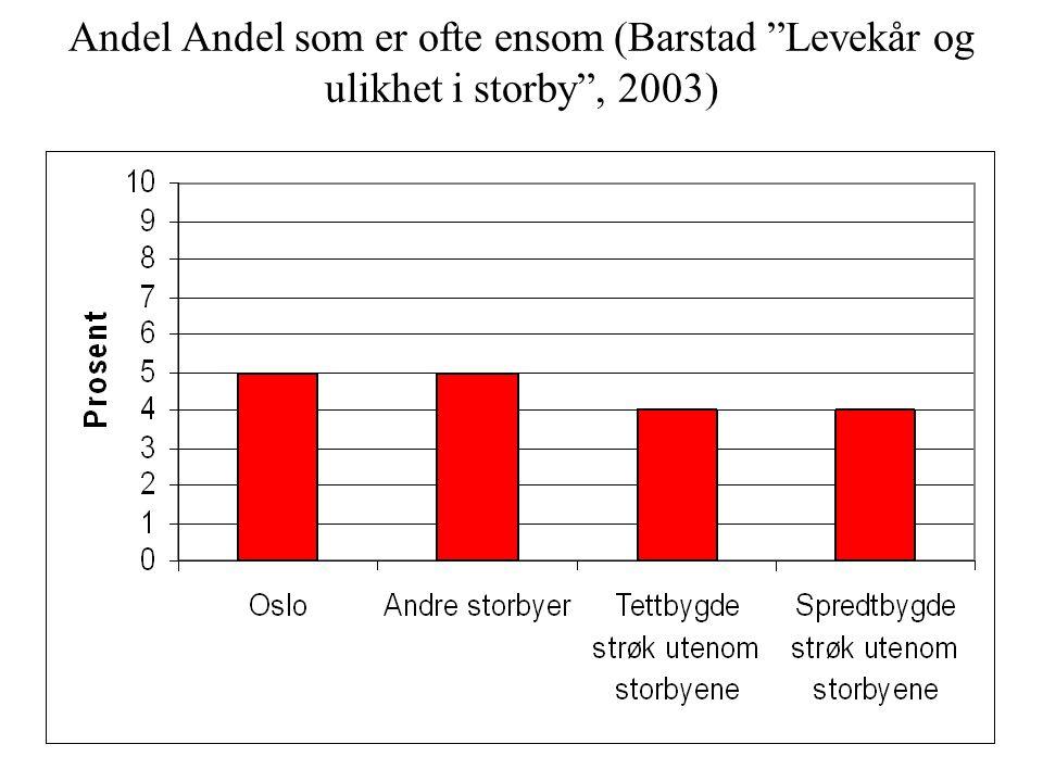 Andel Andel som er ofte ensom (Barstad Levekår og ulikhet i storby , 2003)