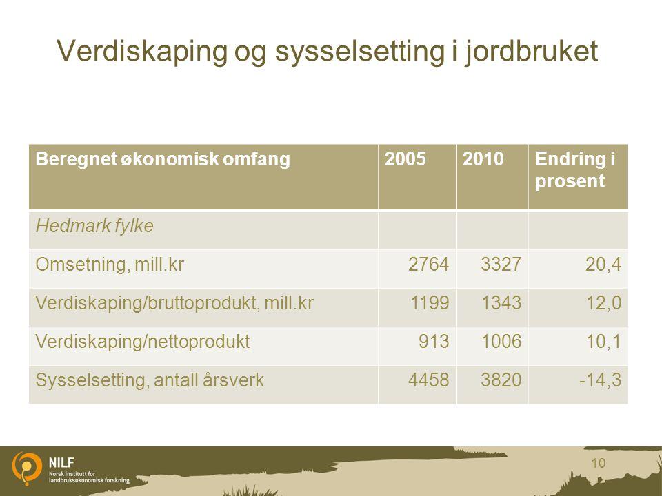 Verdiskaping og sysselsetting i jordbruket Beregnet økonomisk omfang20052010Endring i prosent Hedmark fylke Omsetning, mill.kr2764332720,4 Verdiskapin