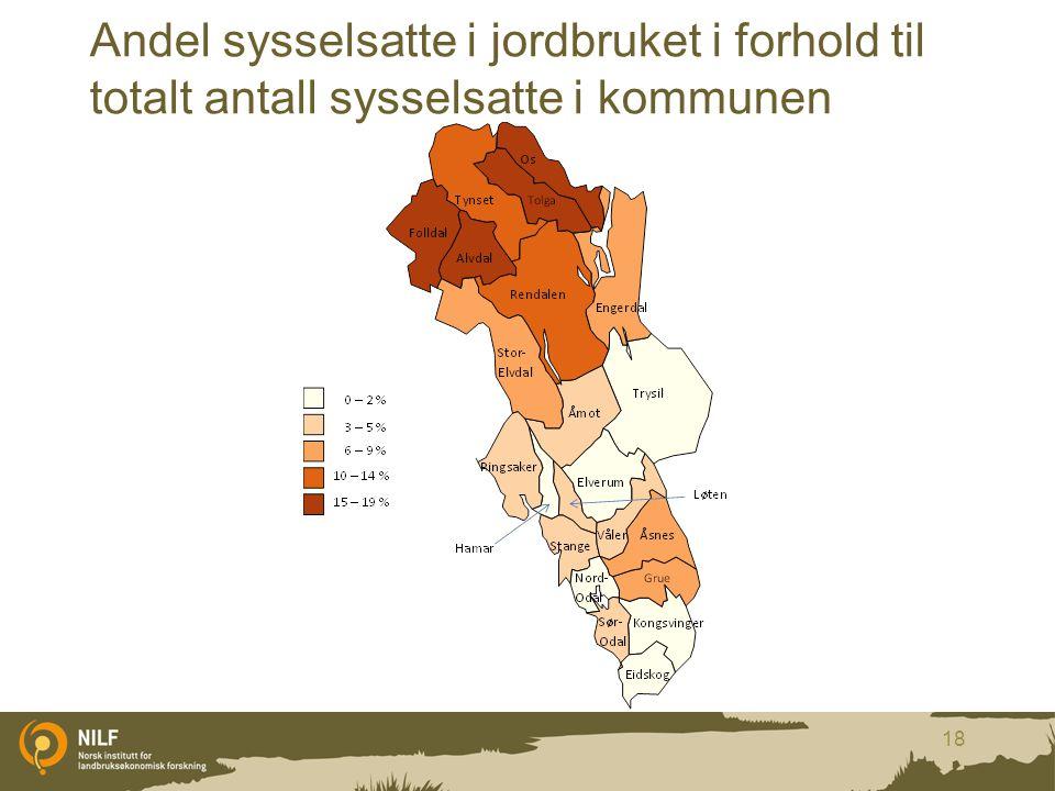 Andel sysselsatte i jordbruket i forhold til totalt antall sysselsatte i kommunen 18