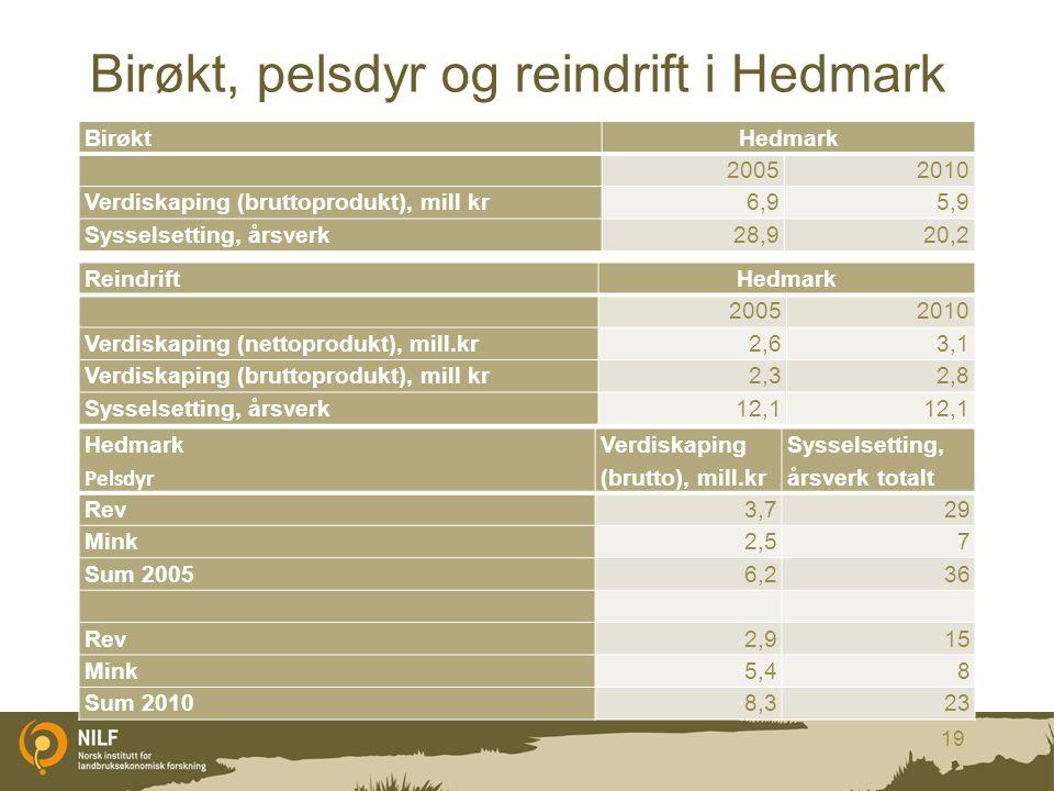 Birøkt, pelsdyr og reindrift i Hedmark 19 Hedmark Pelsdyr Verdiskaping (brutto), mill.kr Sysselsetting, årsverk totalt Rev3,729 Mink2,57 Sum 20056,236
