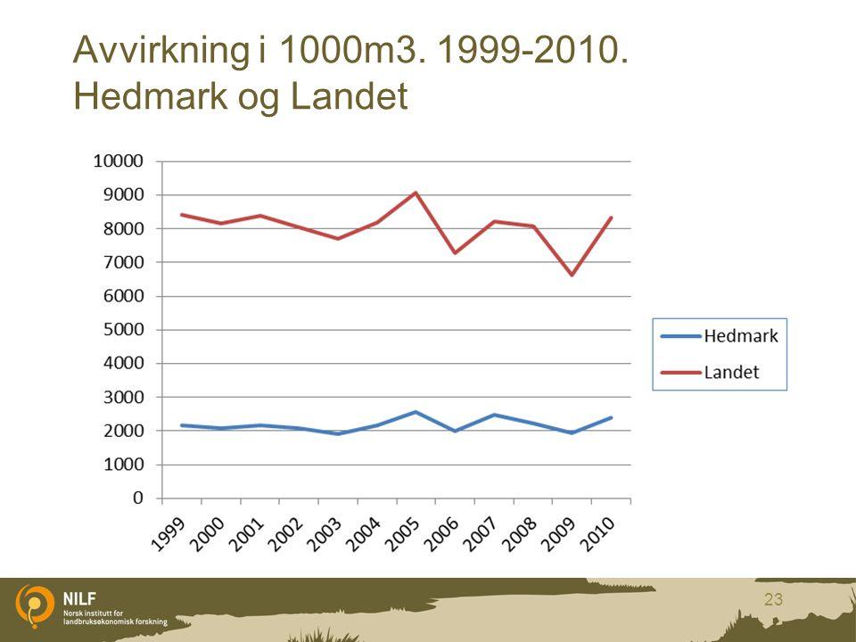 Avvirkning i 1000m3. 1999-2010. Hedmark og Landet 23