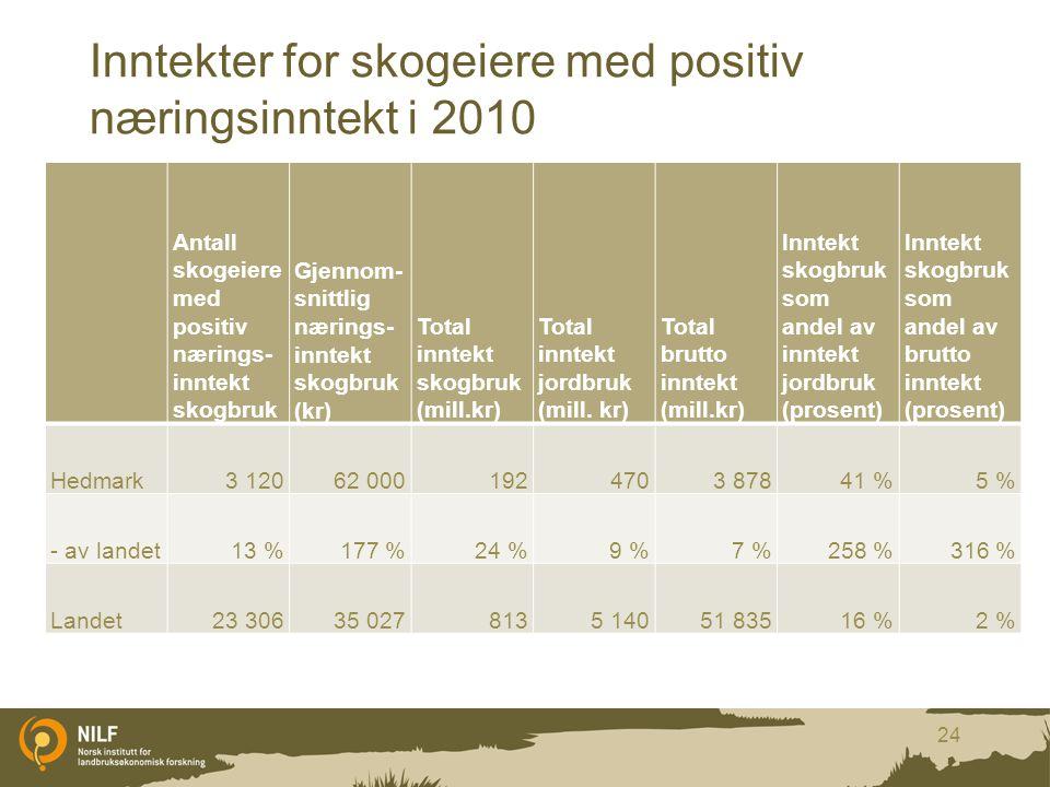 Inntekter for skogeiere med positiv næringsinntekt i 2010 Antall skogeiere med positiv nærings- inntekt skogbruk Gjennom- snittlig nærings- inntekt sk