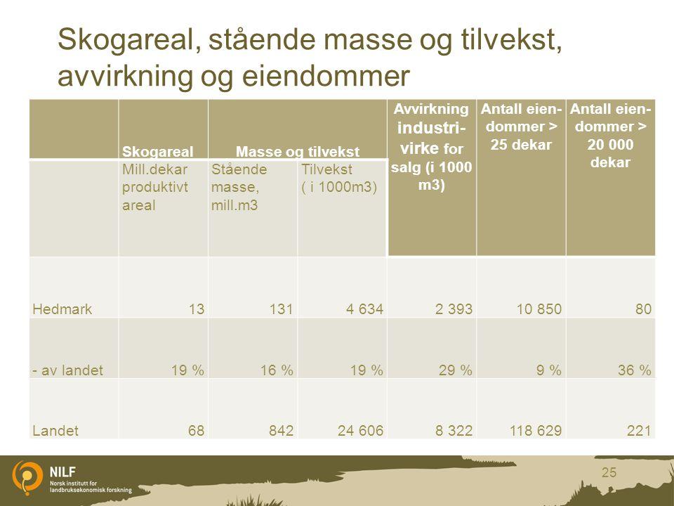 Skogareal, stående masse og tilvekst, avvirkning og eiendommer SkogarealMasse og tilvekst Avvirkning industri- virke for salg (i 1000 m3) Antall eien-