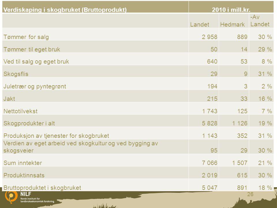 Verdiskaping i skogbruket (Bruttoprodukt)2010 i mill.kr. LandetHedmark -Av Landet Tømmer for salg2 95888930 % Tømmer til eget bruk501429 % Ved til sal