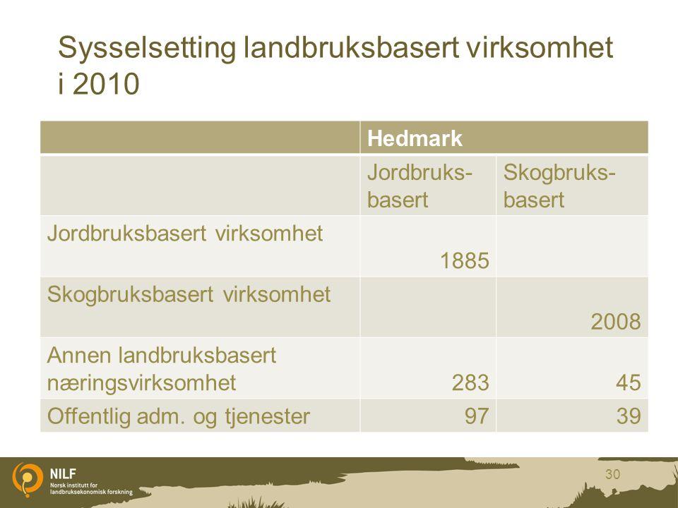 Sysselsetting landbruksbasert virksomhet i 2010 Hedmark Jordbruks- basert Skogbruks- basert Jordbruksbasert virksomhet 1885 Skogbruksbasert virksomhet