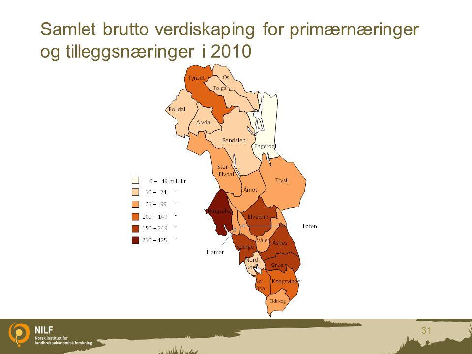 Samlet brutto verdiskaping for primærnæringer og tilleggsnæringer i 2010 31