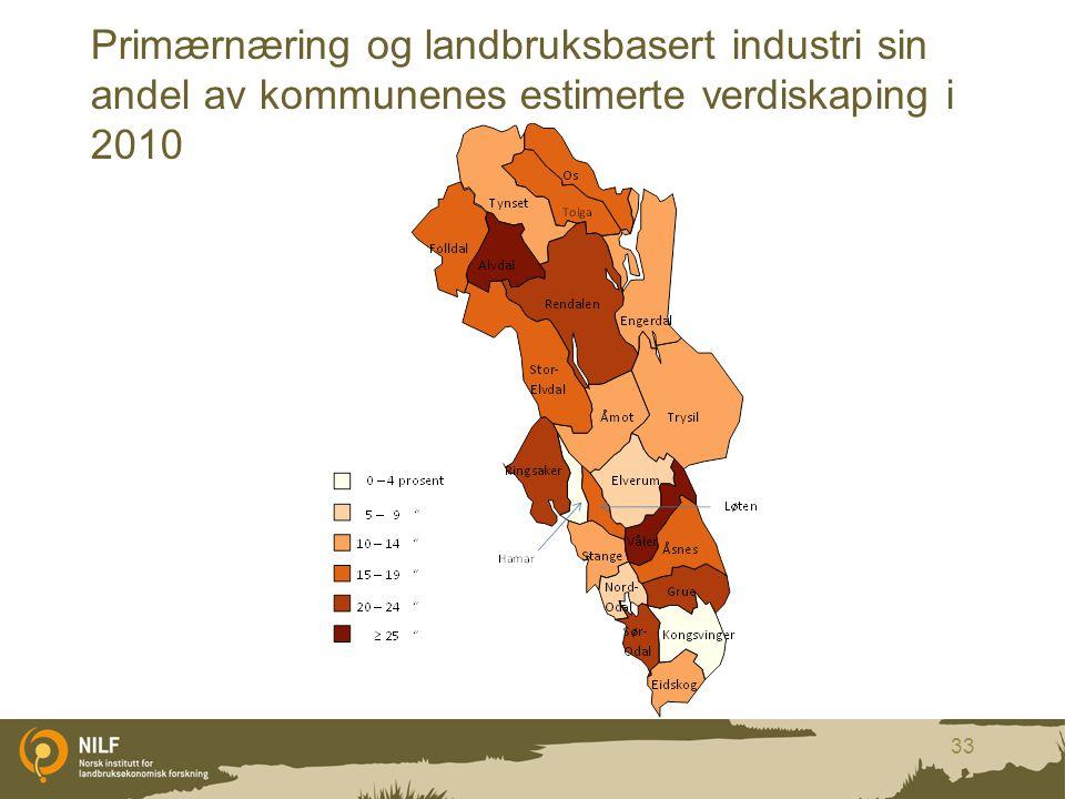 Primærnæring og landbruksbasert industri sin andel av kommunenes estimerte verdiskaping i 2010 33